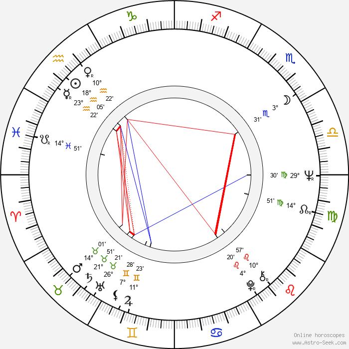 Miroslav Večeřa - Birth horoscope chart