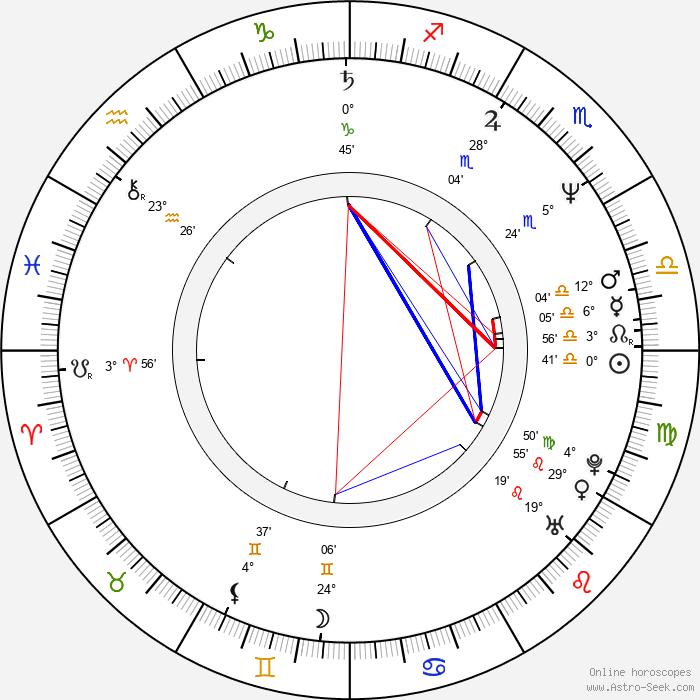 Miroslav Vladyka - Birth horoscope chart