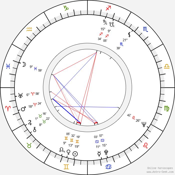Miroslav Vlček - Birth horoscope chart