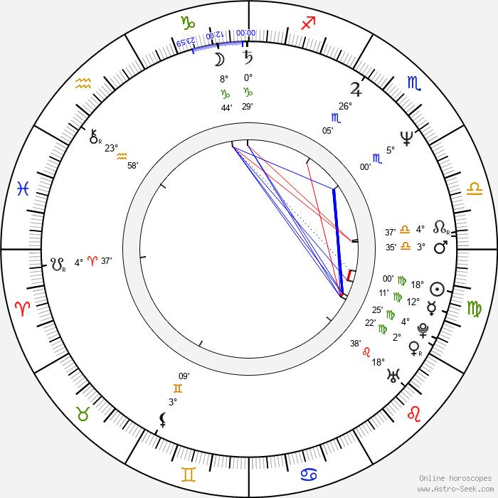 Miroslaw Guzowski - Birth horoscope chart