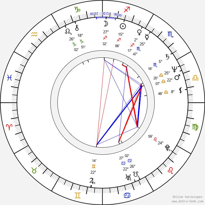 Miroslaw Krawczyk - Birth horoscope chart