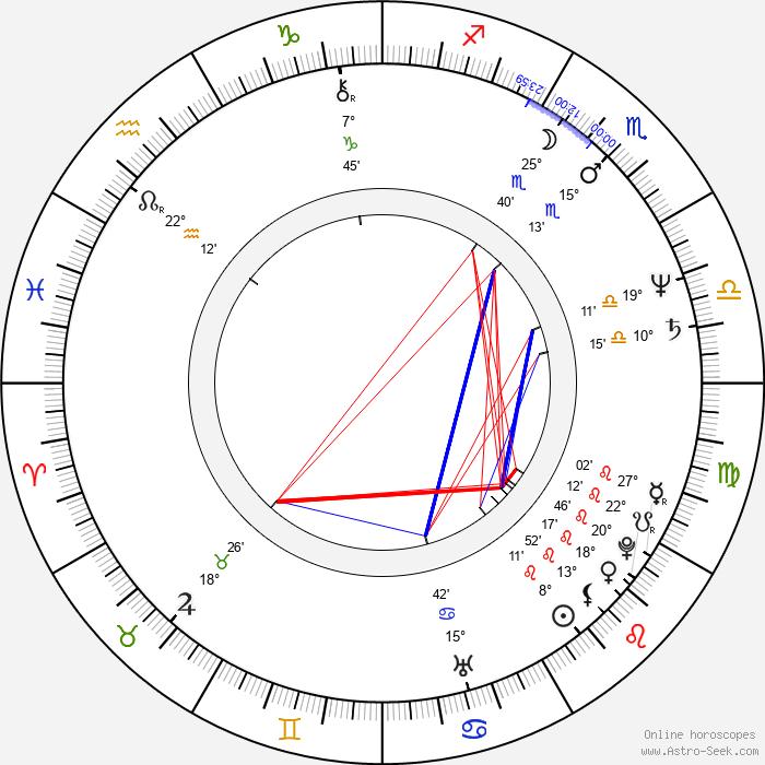 Miroslaw Wojciuk - Birth horoscope chart
