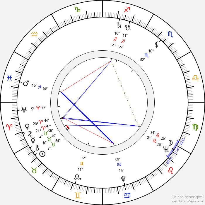 Miroslawa Dubrawska - Birth horoscope chart