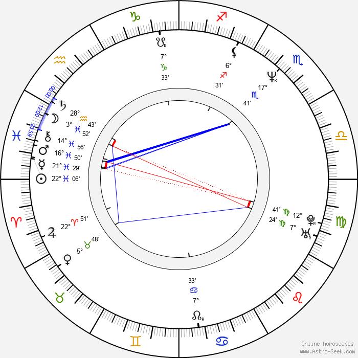 Mirta Wons - Birth horoscope chart