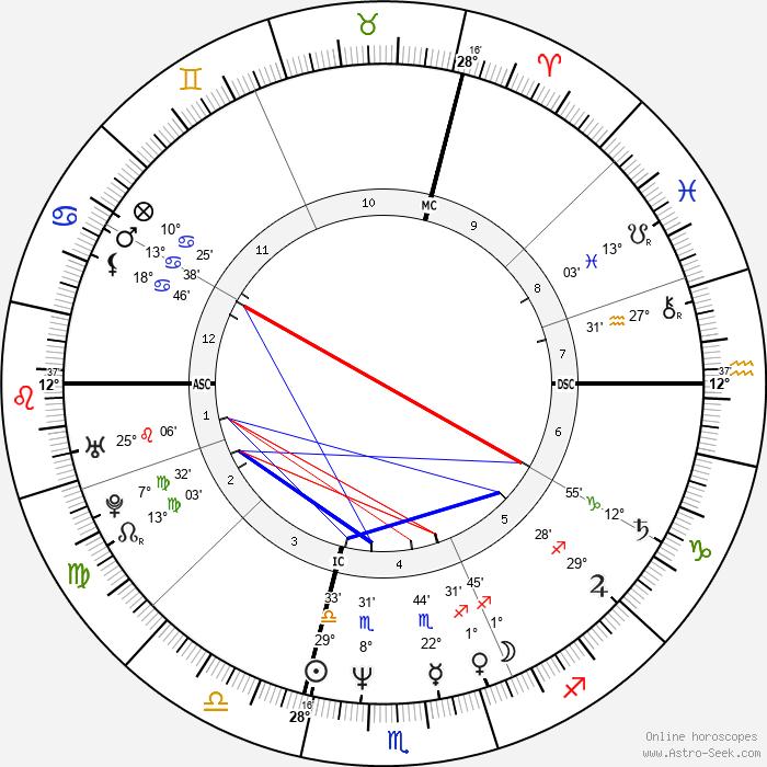 Mirwais Ahmadzaï - Birth horoscope chart