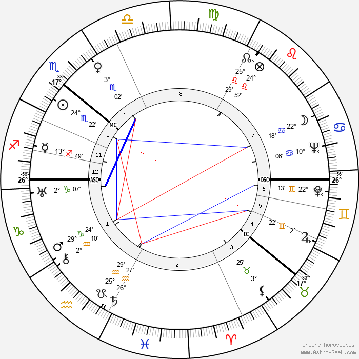 Mischa Auer - Birth horoscope chart