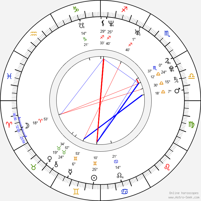Missy Peregrym - Birth horoscope chart