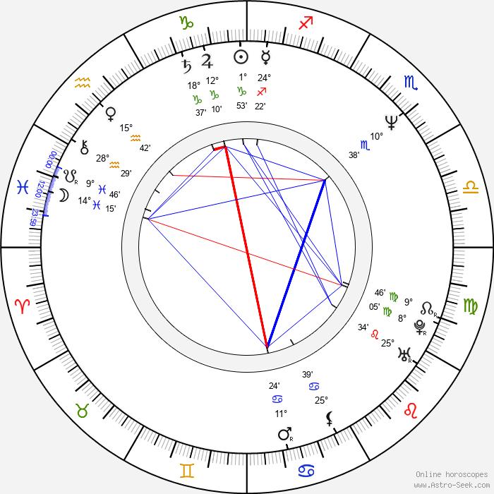 Mitch Brown - Birth horoscope chart