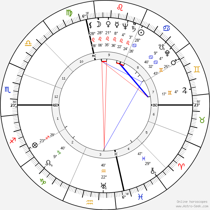 Mitch Chetkovich - Birth horoscope chart