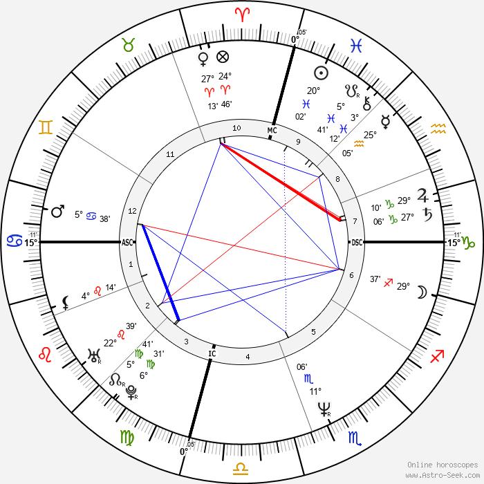 Mitch Gaylord - Birth horoscope chart