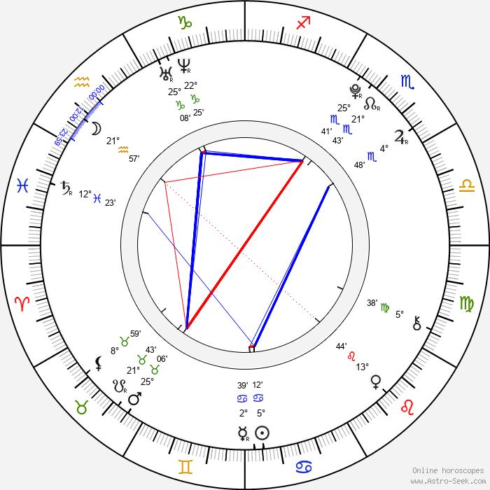 Mitchell Hope - Birth horoscope chart