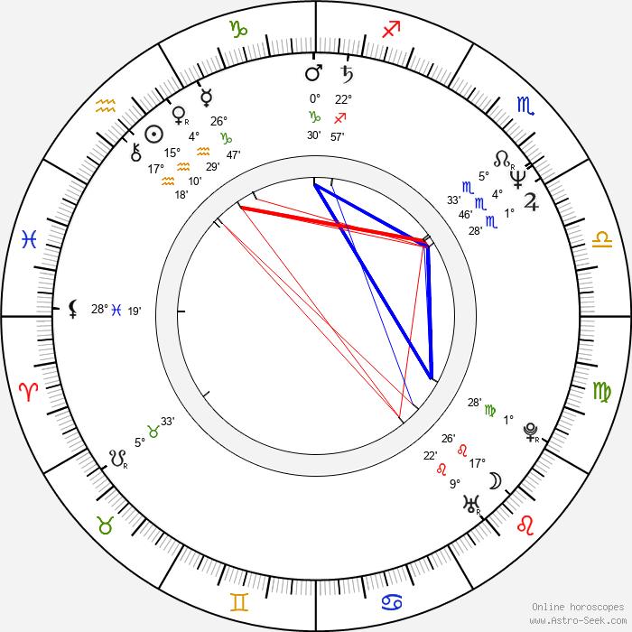 Mitchell Kosterman - Birth horoscope chart