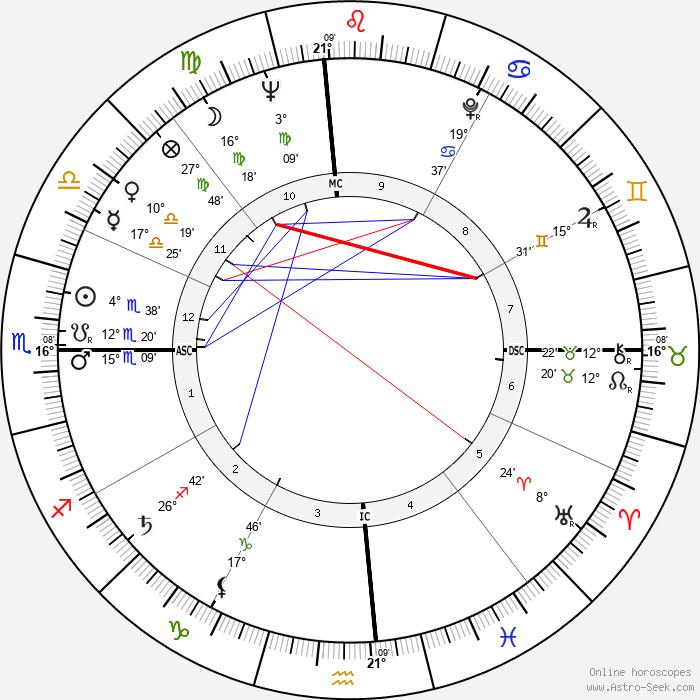 Mitchell Torok - Birth horoscope chart