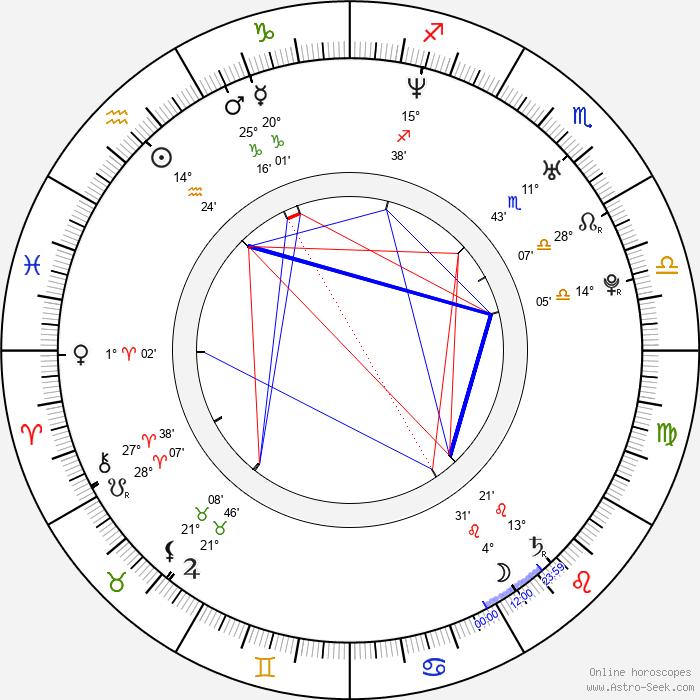 Mitra Hajjar - Birth horoscope chart