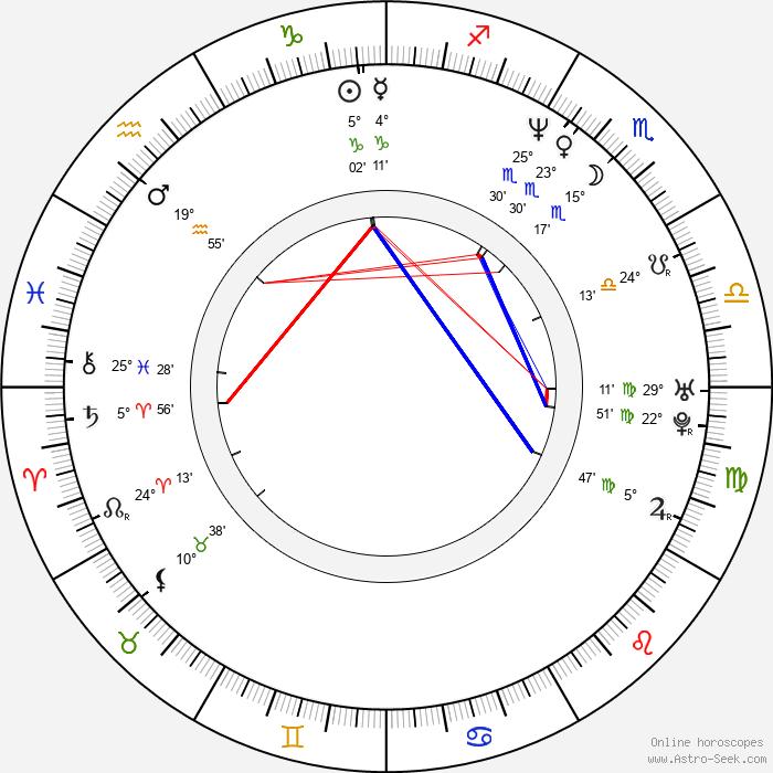 Mitzi Martin - Birth horoscope chart