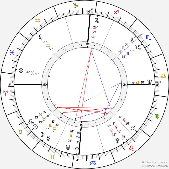 Miuccia Prada - Birth horoscope chart