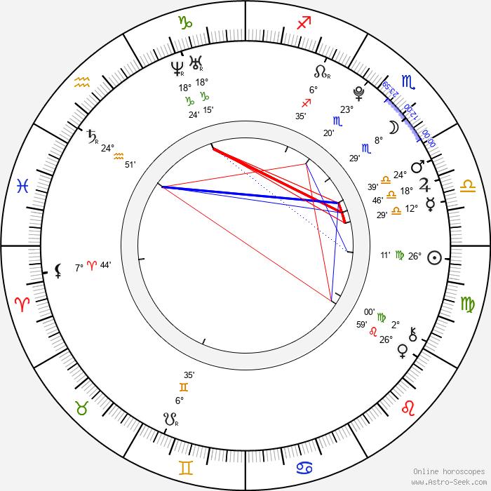 Miyuki Watanabe - Birth horoscope chart