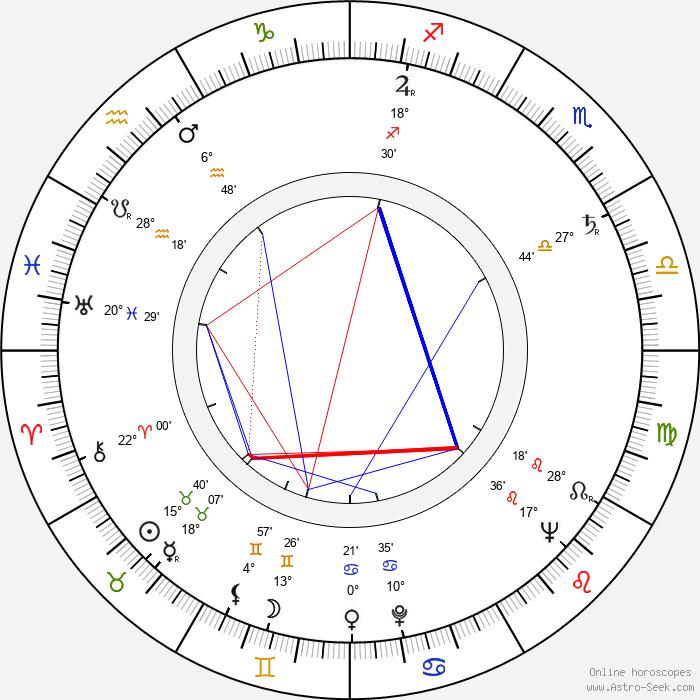 Mladomir 'Purisa' Djordjević - Birth horoscope chart