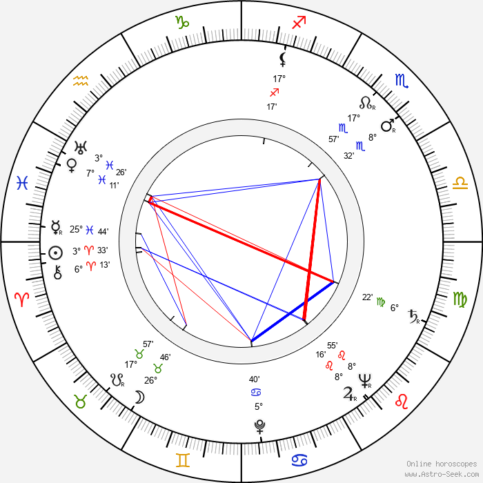 Mnislav Hofmann - Birth horoscope chart