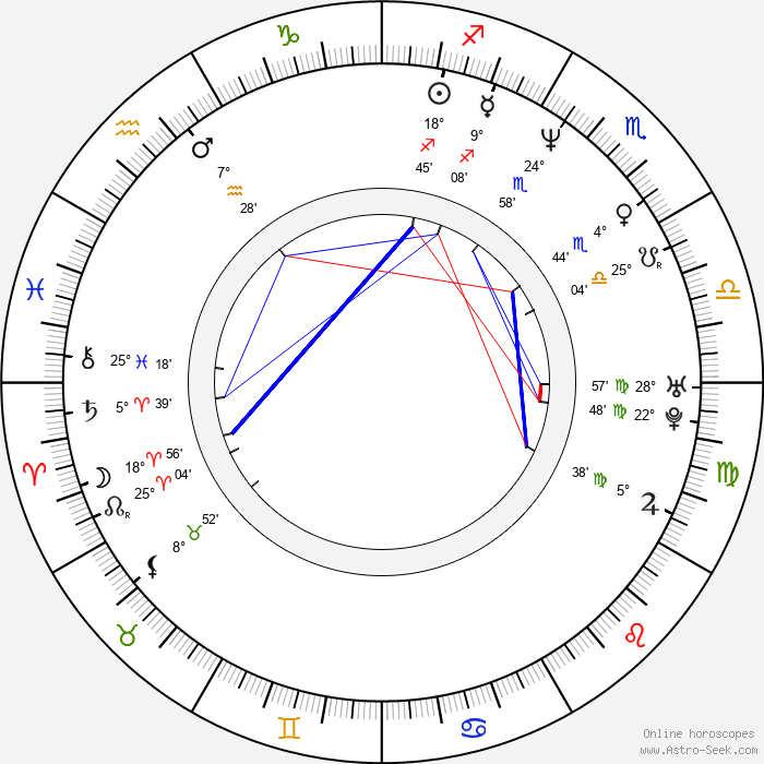 Mo'Nique - Birth horoscope chart