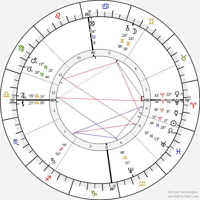 Modest Mussorgsky - Birth horoscope chart