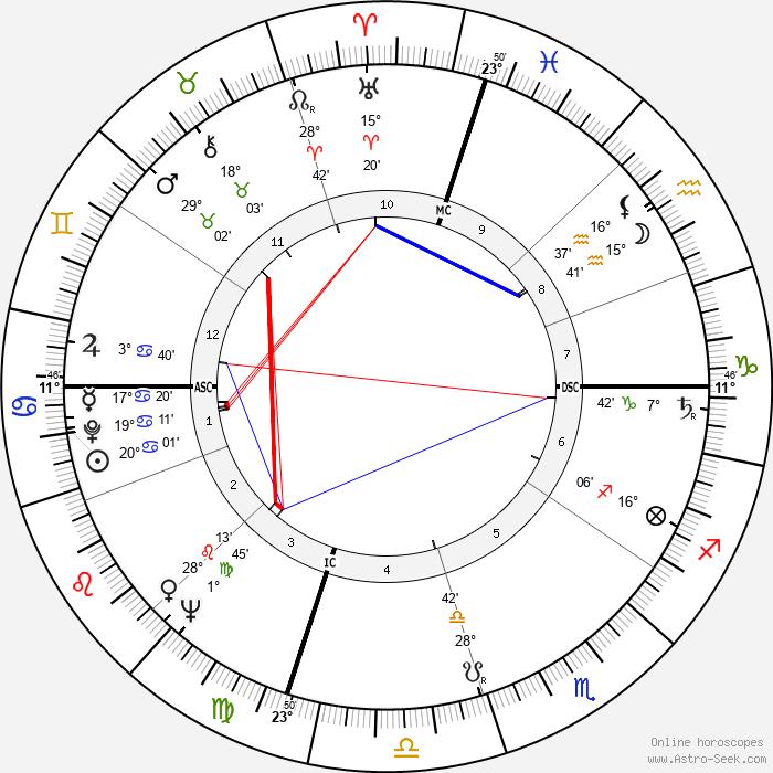 Mohamed Tarmoul - Birth horoscope chart