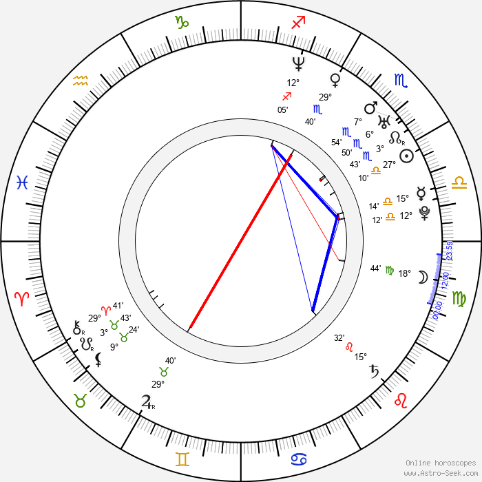 Mohammad Sidique Khan - Birth horoscope chart