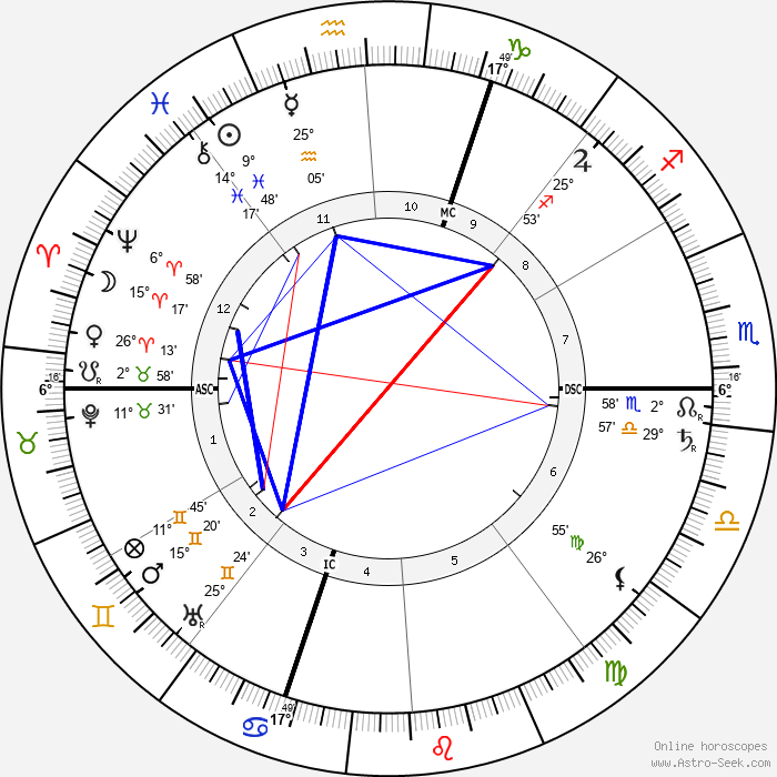 Moina Mathers - Birth horoscope chart
