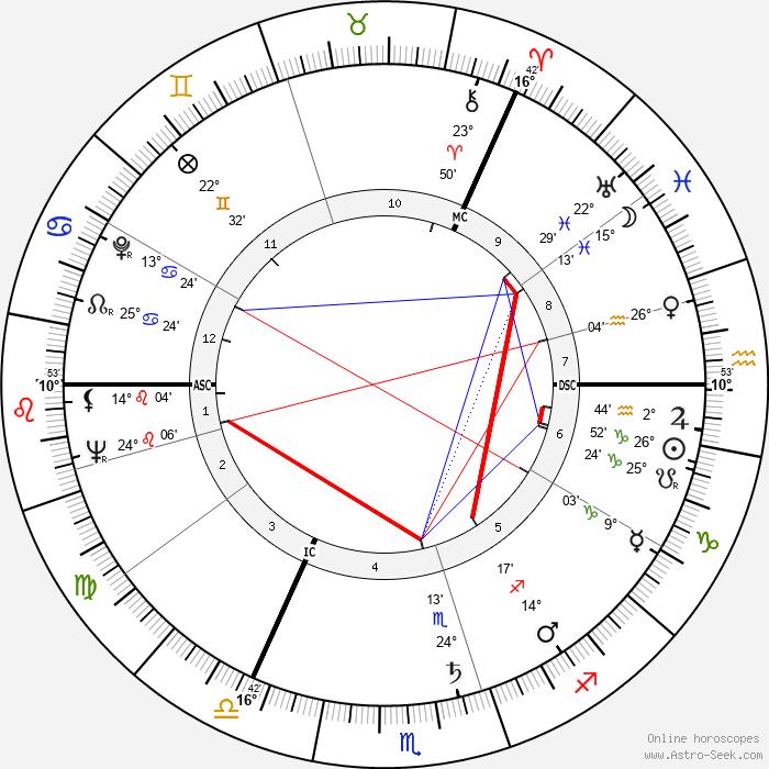 Moira Shearer - Birth horoscope chart