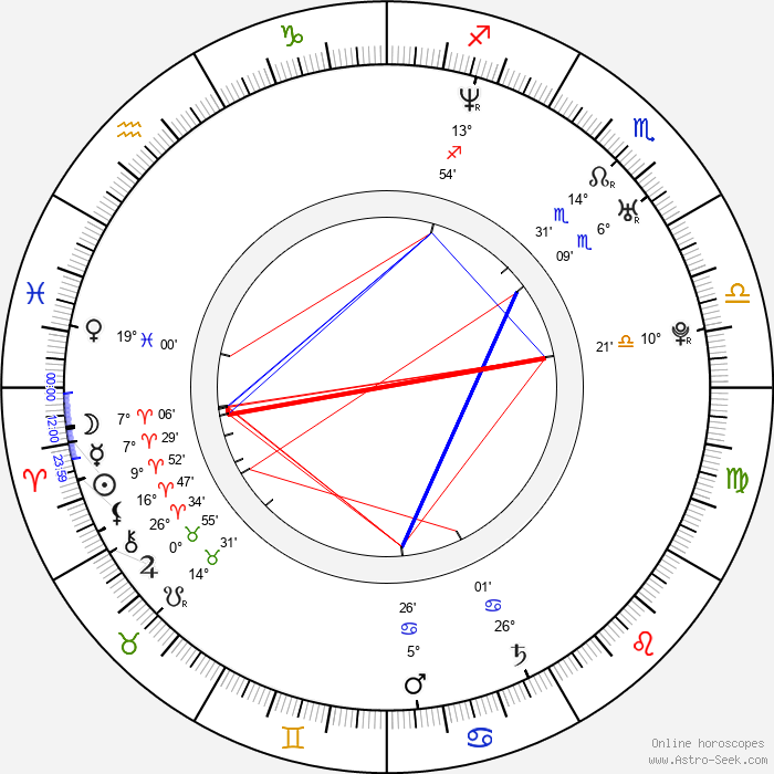Mojca Kleva - Birth horoscope chart