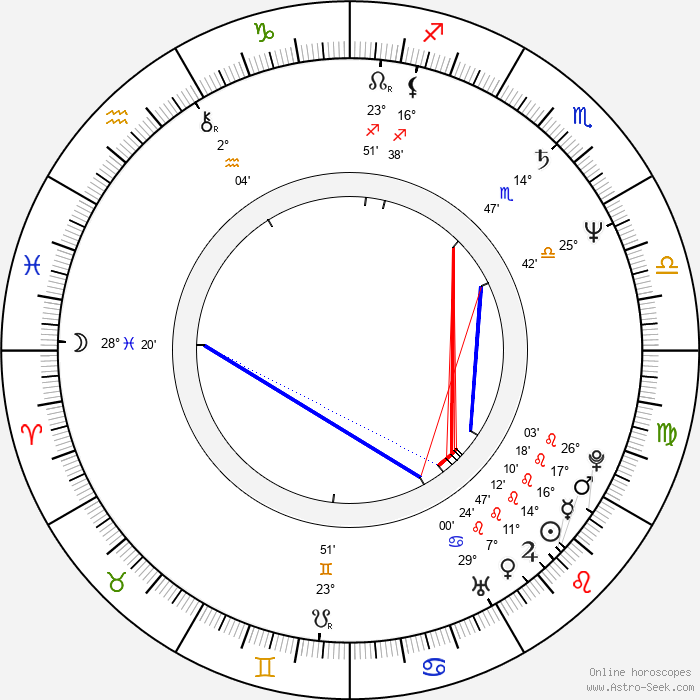 Mojmír Maděrič - Birth horoscope chart