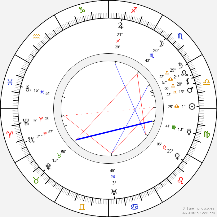 Mollie McConnell - Birth horoscope chart