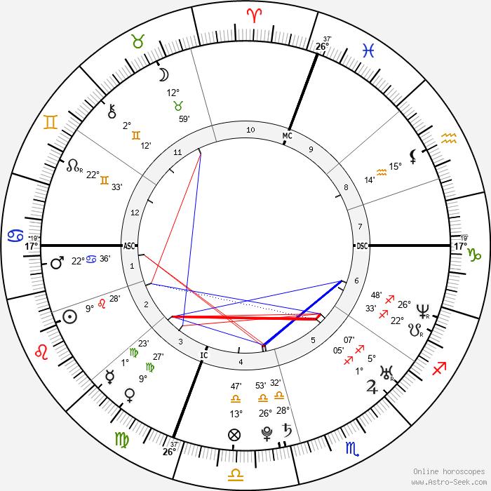 Molly Bish - Birth horoscope chart