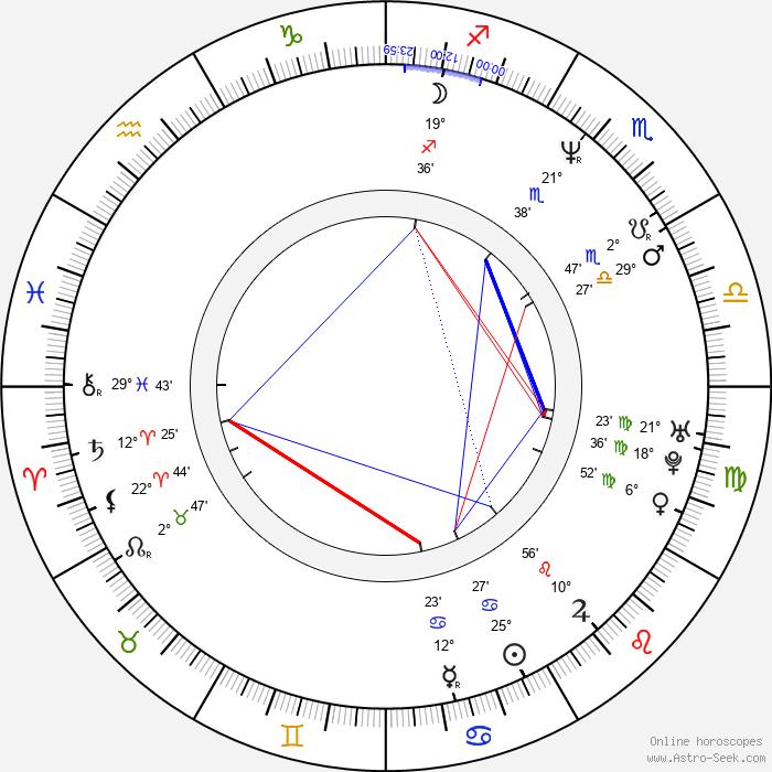 Molly Culver - Birth horoscope chart