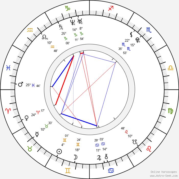Molly Dunsworth - Birth horoscope chart