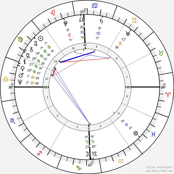 Molly Ivins - Birth horoscope chart