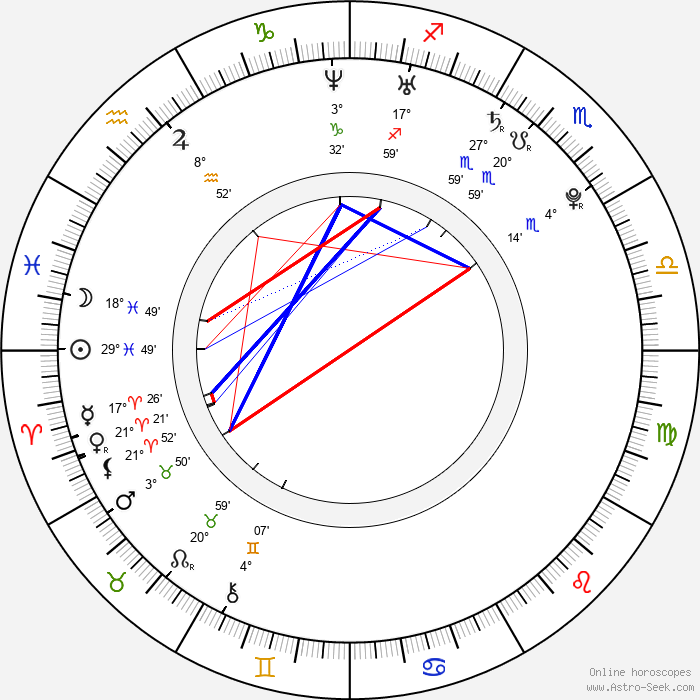 Molly Schreiber - Birth horoscope chart