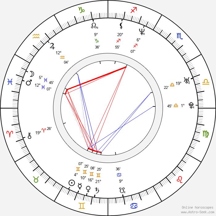 Molly Sims - Birth horoscope chart