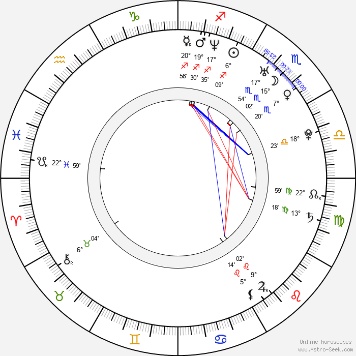 Molyneau DuBelle - Birth horoscope chart