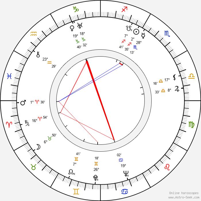 Mona Goya - Birth horoscope chart
