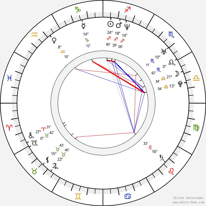 Mona Petri - Birth horoscope chart