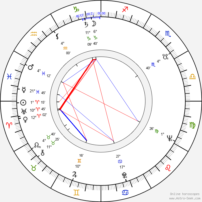 Monah Delacy - Birth horoscope chart