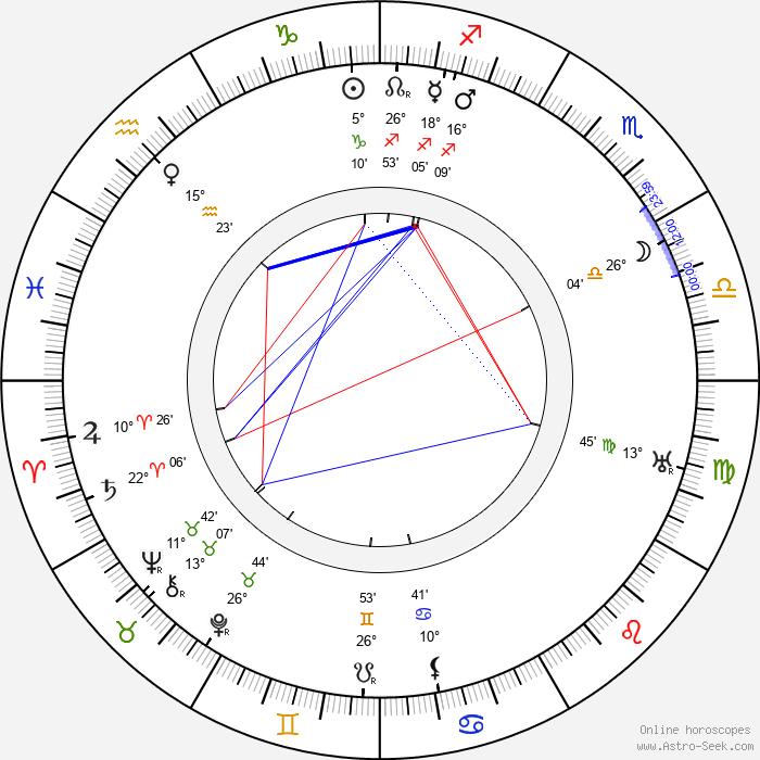 Monckton Hoffe - Birth horoscope chart