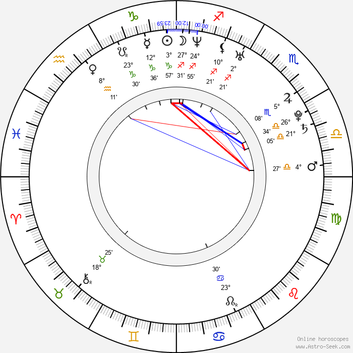 Moneca Delain - Birth horoscope chart
