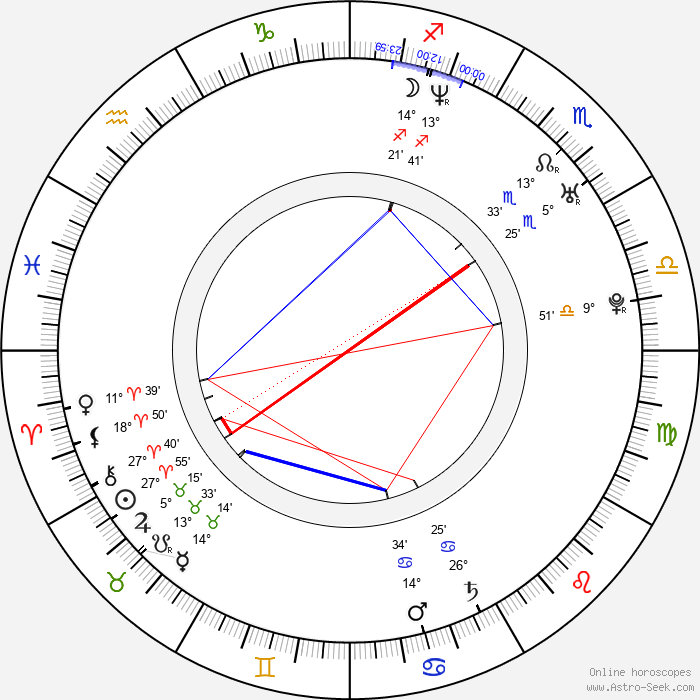 Monet Mazur - Birth horoscope chart