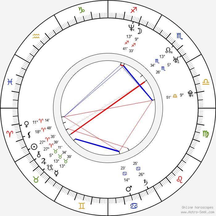 Monet Mazur - Birth horoscope chart
