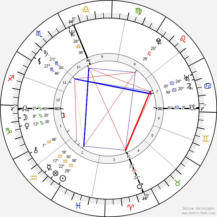 Monet Robier - Birth horoscope chart
