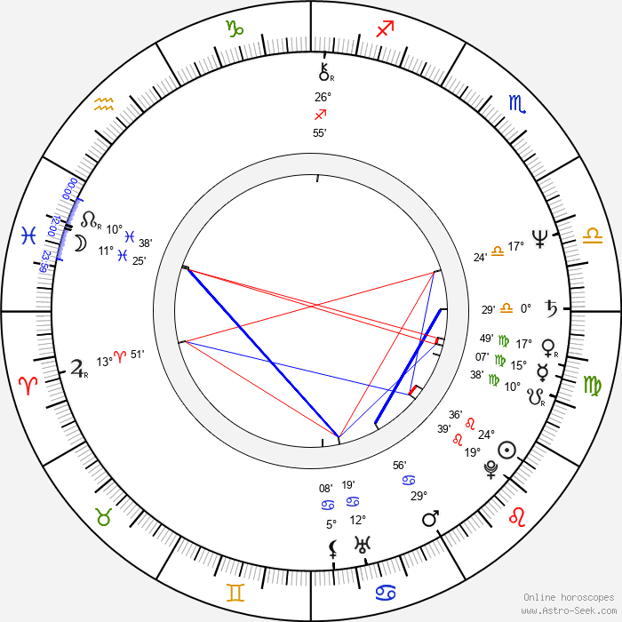 Moni Moshonov - Birth horoscope chart