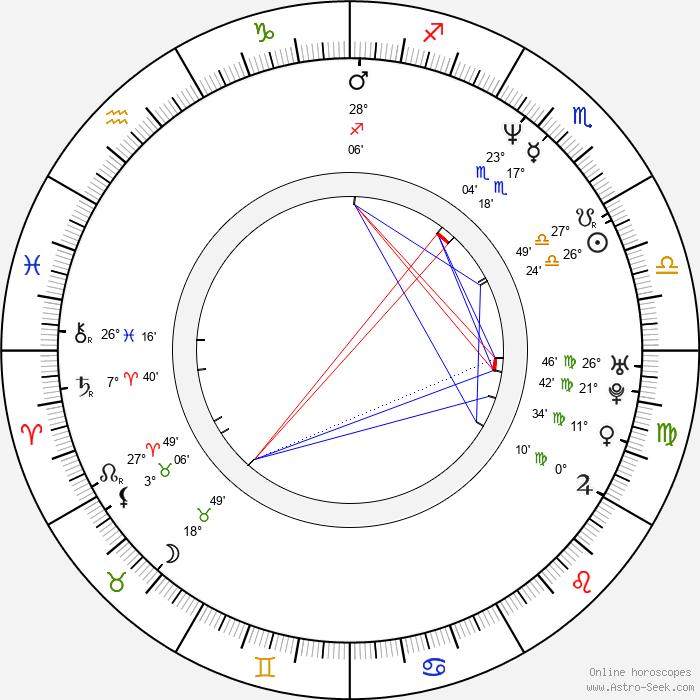 Monica Ali - Birth horoscope chart