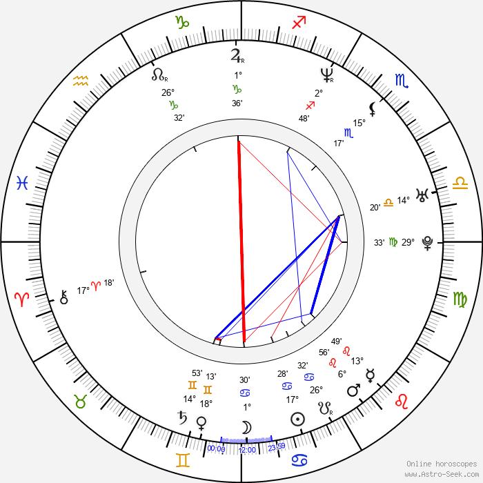 Mónica Ayos - Birth horoscope chart